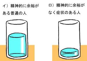 精神的な余裕がある人と、そうでない人をコップの水に例えた説明図