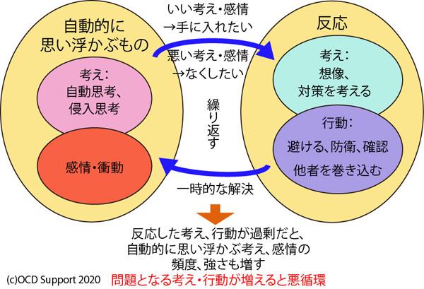 侵入思考と反応の悪循環