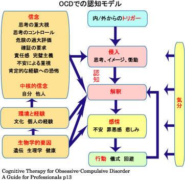 トリガー、侵入思考、解釈、感情、行動の説明図