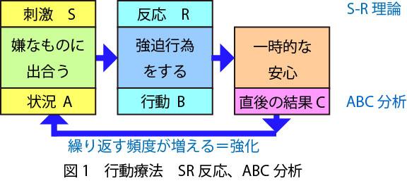 OCDでのSR反応とABC分析